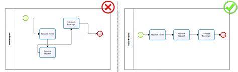 bpmn diagram best practices diagrama de bpmn wiring diagram