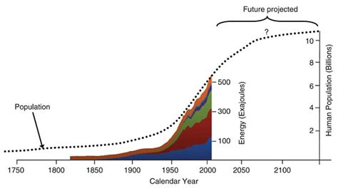 energy pattern flow humans have triggered the anthropocene era daily mail online