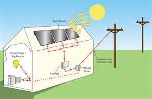 solar panels diagram for kids www imgkid com the image