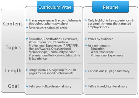 difference between resume and curriculum vitae resume vs curriculum vitae