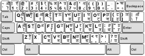 keyboard layout java ibm globalization complex languages