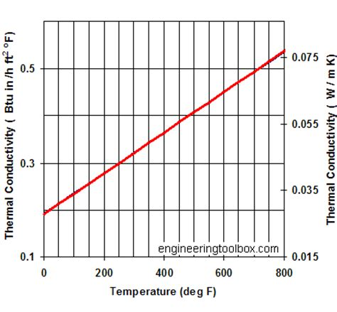 tables and diagrams of the thermal properties of saturated and superheated steam classic reprint books fiberglass insulation