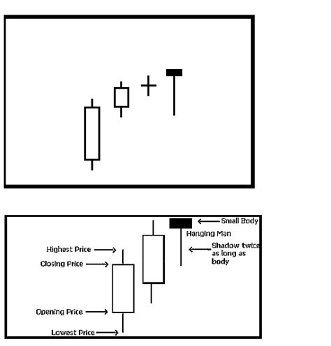periodic reversal pattern ocean currents candlestick corner candlestick reversal patterns