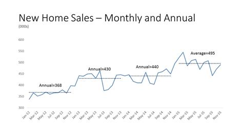 new home sales keep rising in november themreport