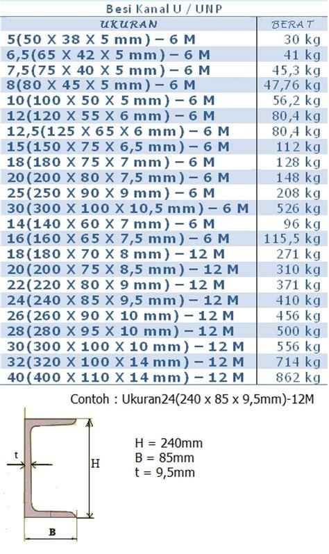 Harga Besi U Channel tabel berat besi kanal u besi unp pt abadi metal utama