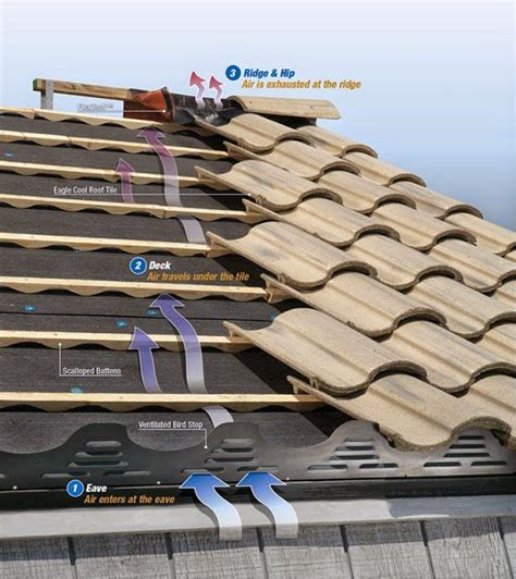 roofing installation costs ayanahouse