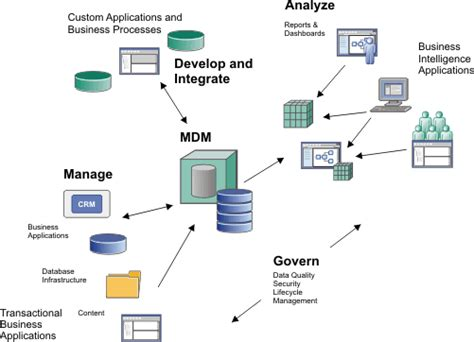 mdm workflow infosphere mdm product overview