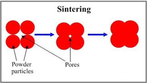 ceramic processing and sintering materials engineering books sintering green compact diffusing mechanical engineering