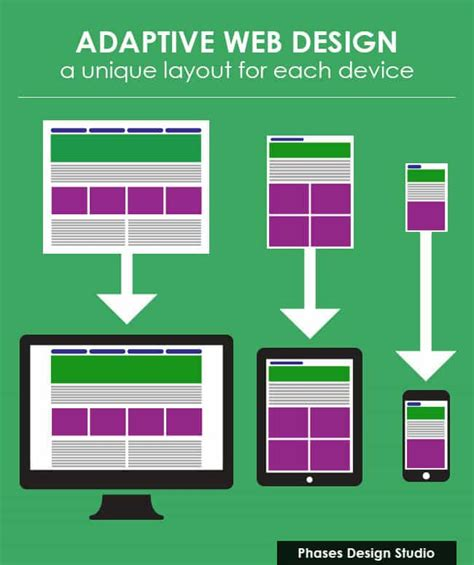 adaptive layout web design compare responsive vs adaptive website design