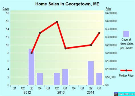 Georgetown Mba Employment City Statistics by Georgetown Maine Me 04548 Profile Population Maps