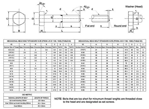 standard l post size common standard bolt sizes pictures to pin on