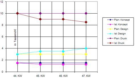 sle trend analysis 3 5 trendanalysen