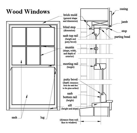 window section planning successful rehabilitation projects window