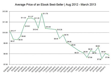 Ebook Stata 5 2013 in mancanza di bestseller gli ebook rallentano