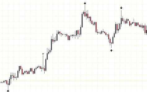 reversal pattern price simple price action strategy using pin bars