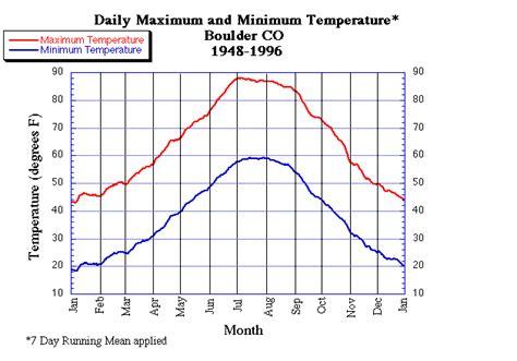 Boulder Colorado Records Esrl Psd Boulder Colorado Climatology Daily Records Of Temperature And Snowfall