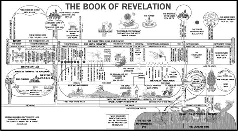 pictures of the book of revelation timeline chart of the book of revelation images