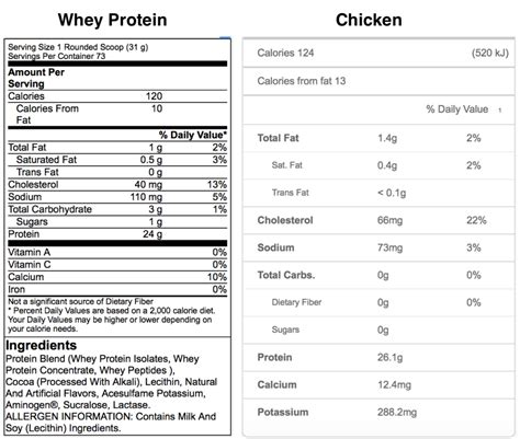 healthy fats vs protein how does whey protein compare to wholefood chicken protein