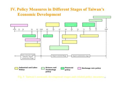 Mba In Community Economic Development by The Economic Development And Policy Measures Of Taiwan