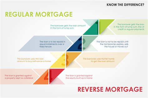 can i sell my house with a reverse mortgage reverse mortgage everything you need to know
