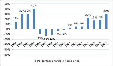 returns of stock market gold real estate fixed deposit