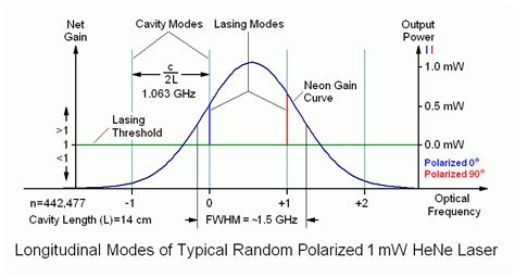 laser diode longitudinal modes he ne laser heads structure power requirements lifetime experimental engineering