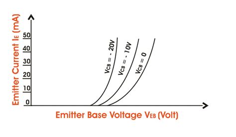 transistor pnp characteristics bipolar junction transistor or bjt