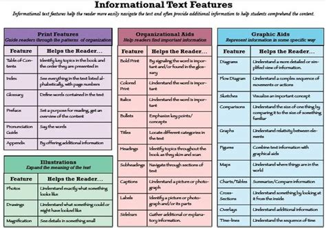 layout features of an information text 2013 year of the book series