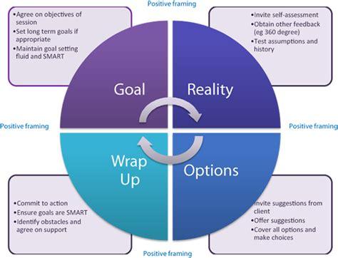 design management grow the grow model similarities between coaching and ux