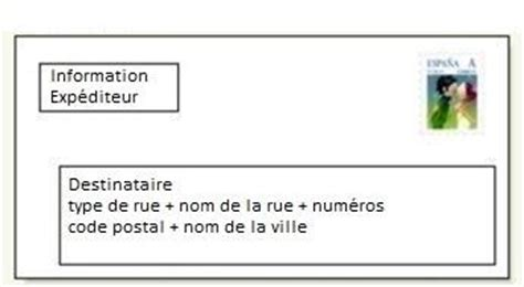 adresse postale lettre 233 lectronique comment 233 crire une adresse sur une lettre ou une enveloppe