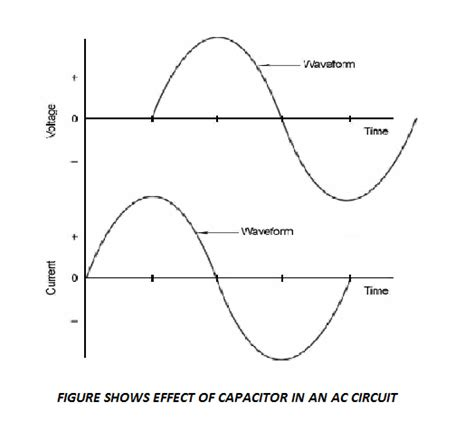 capacitor effect on sine wave fundamentals of marine electricity december 2012