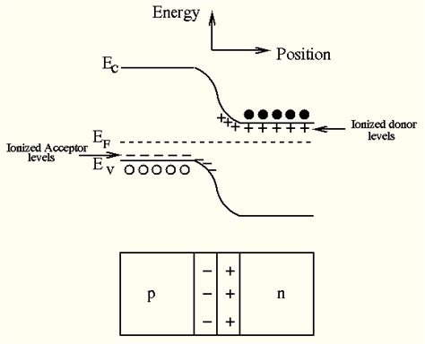 vi characteristics of pn junction diode viva questions pn junction diode experiment viva questions 28 images given the following vi characteristic