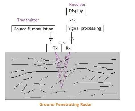 gpr basics a handbook for ground penetrating radar users books ground penetrating radar system penetrating depth