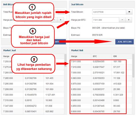 bitcoin co id cara menjual bitcoin di bitcoin marketplace bitcoin co