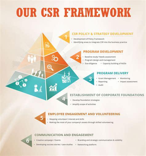 Home Building Program our csr framework
