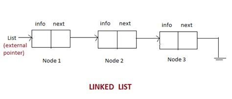 C Tutorial Linked List | magic of tutorial implementation of linked list