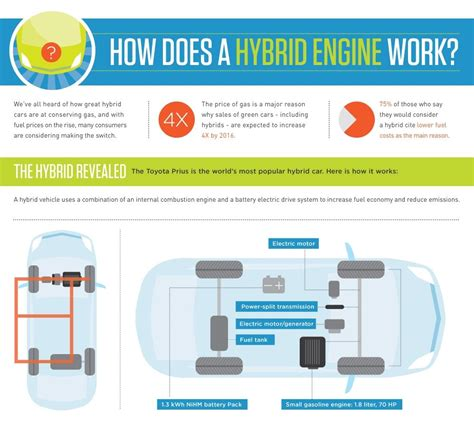 how does a cars engine work 2011 chevrolet express 1500 on board diagnostic how does a hybrid car really work this infographic