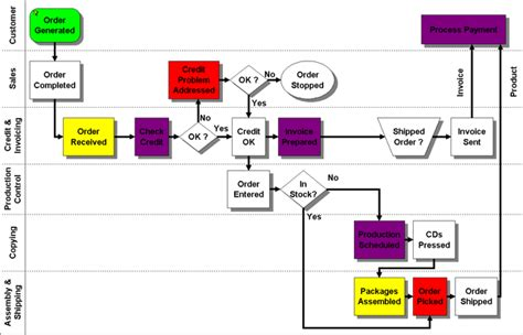 flowcharter software file extension pfd open view pfd files