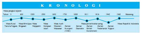 Contoh Kronologis by Sejarah Kelas X Kronologi Dalam Ilmu Sejarah