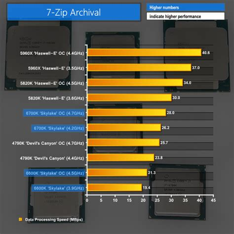 Pc Gaming High Speed I7 Skylake intel i7 6700k i5 6600k skylake cpu review
