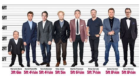 list of british actors in hollywood britain s tallest and shortest actors daily mail online
