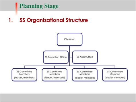 5S Implementation Plan Template