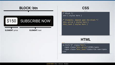 css layout naming convention learn bem block element