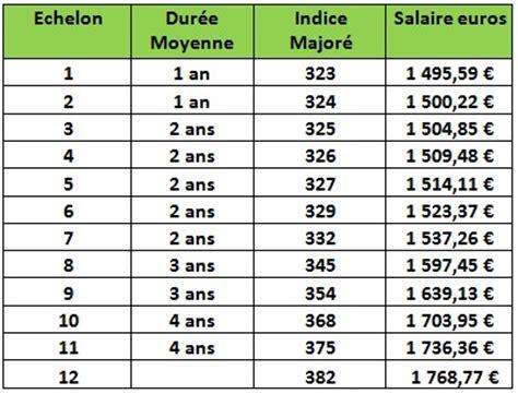 Grille Indiciaire Aide Soignante by Aide Soignant Dans La Fonction Publique Hospitali 232 Re