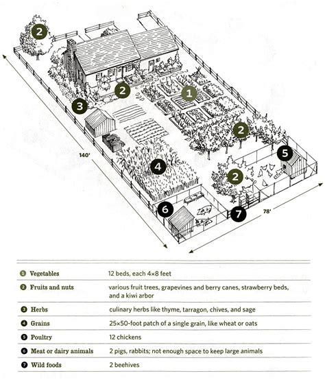 farmhouse layout plan nieman markets our inspiration for 1 4 acre farm