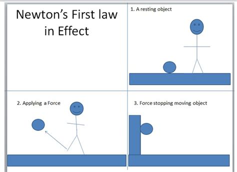 newtons laws of motion ken doc investigate 9 11