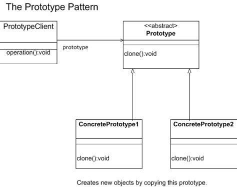 design pattern prototype prototype pattern creational design patterns