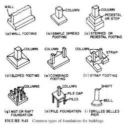 types of house foundations tech world types of foundation in civil engineering