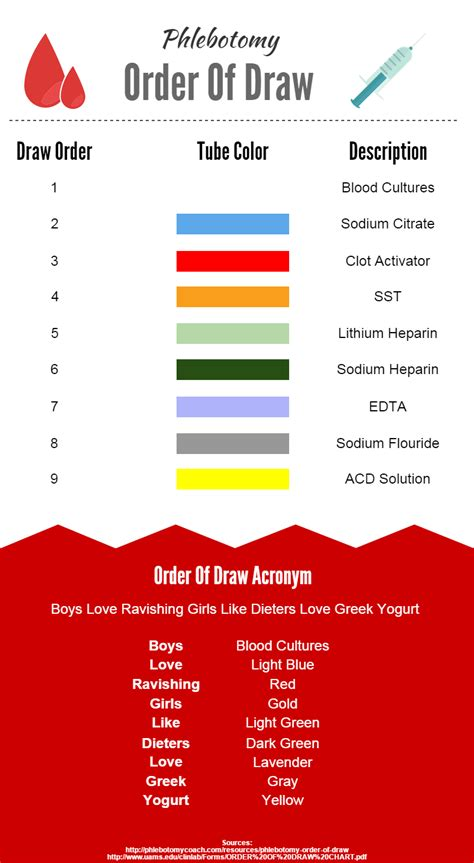 draw chart image gallery order of draw phlebotomy