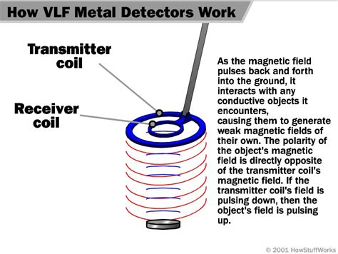 pulse induction of vlf type of electrical metal detector electrical metal detector report